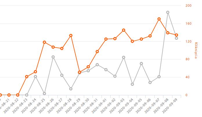 Allegro Ads. Raport wyników. Wykres
